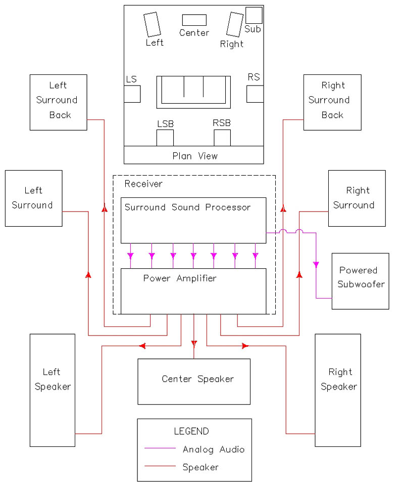 The Basics of Home Theater: Sample Wiring Diagram72.52.73.149